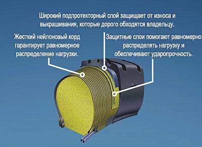 Подробнее о технологии Permafoam компании Goodyear